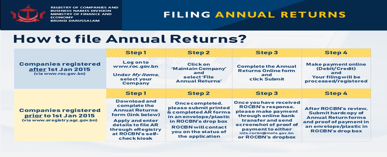 Filing Annual Returns