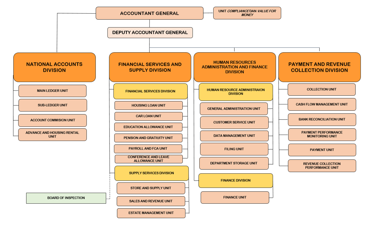 Ministry of Finance and Economy - Organisational Structure